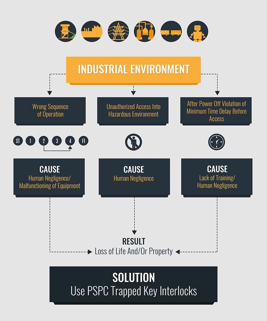 industrial-environment